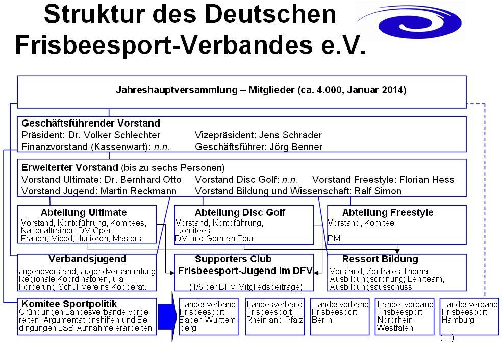 DFV-Struktur2013