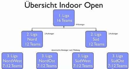 Indoor-Open_bersicht