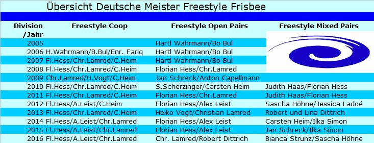 dfv-freestyle-meister2005-2016