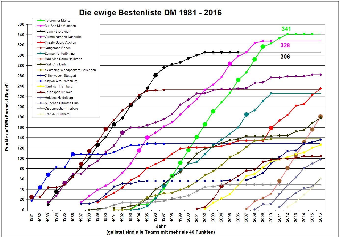 ewige-besten-liste2016