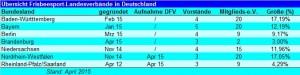 Frisbeesport-LV_Übersicht-April2015