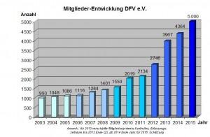 DFV-Mitgliederentwicklung2003-2015_mAnm
