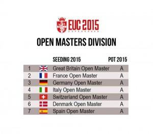EUC2015-OpenMasters-Seeding
