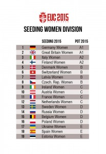 EUC2015-Womens-Seeding