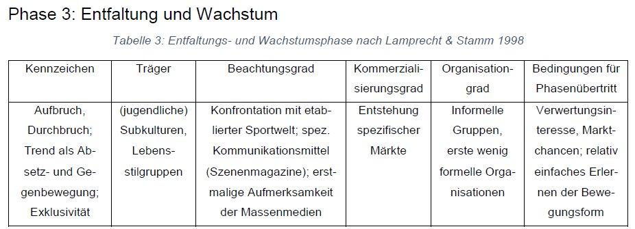 Lamprecht&Stamm-Phase3