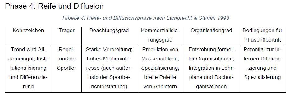 Lamprecht&Stamm-Phase4