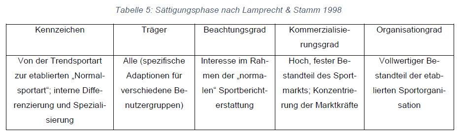 Lamprecht&Stamm-Phase5