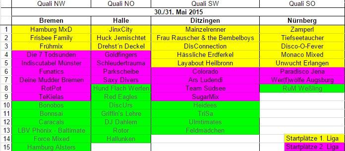 Mixed-Quali2015_Platzierungen-final
