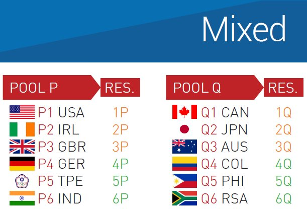 U23UC2015_Mixed-Pools