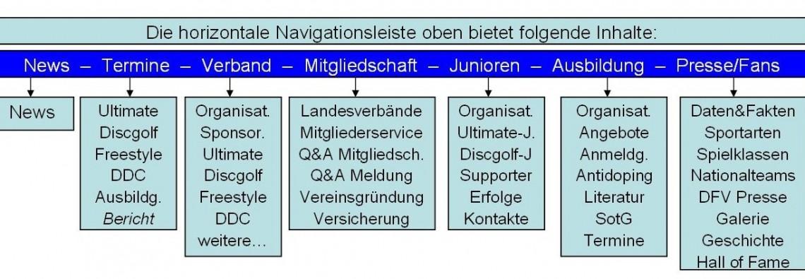 frisbeesportverband.de_horiz-Navi_schmal