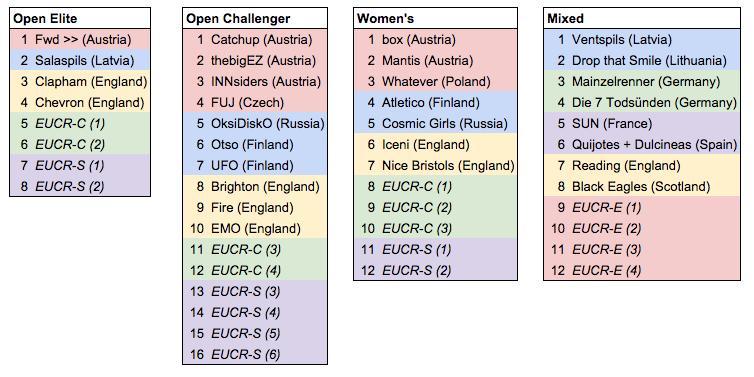 Zwischenstand_EUCR2015-Entscheidungen
