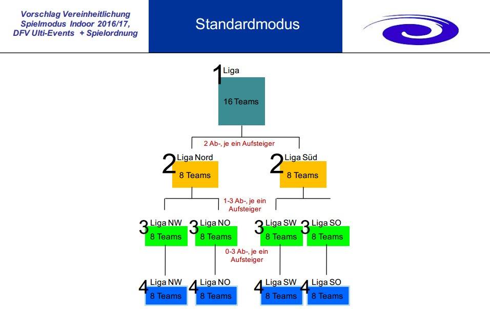 Indoor-Modus2016_standard