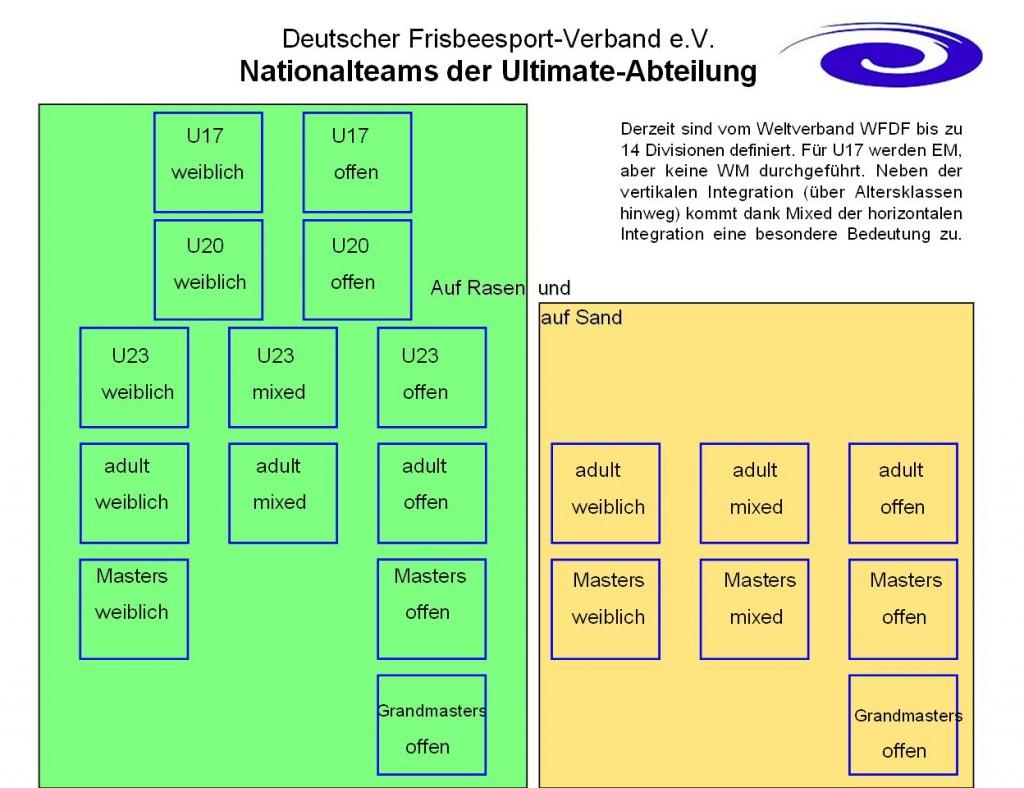 DFV_UA-Nationalteams
