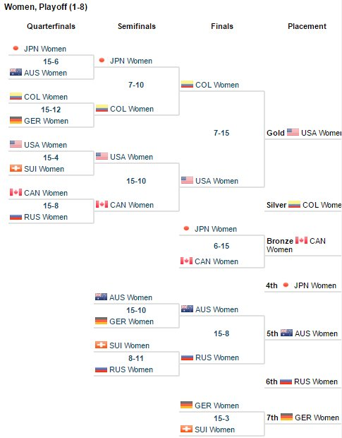 WUGC2016-Women-Top8