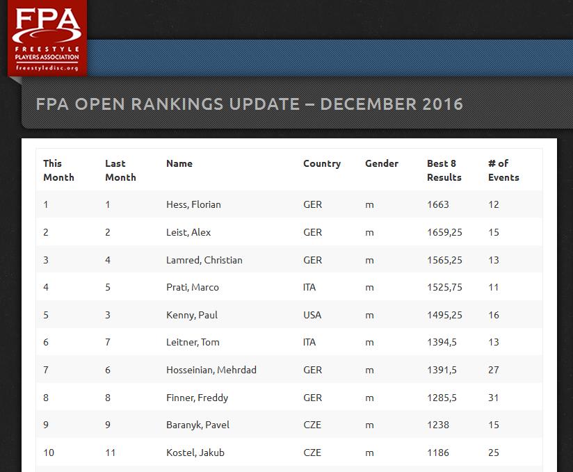 rankings-2016-12