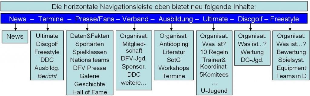 DFV-Navigat-leiste_neu
